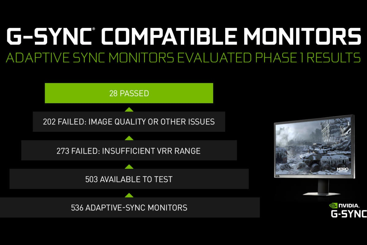 Nvidia S G Sync Compatible Validation Flunks Over 94 Of Freesync Monitors Here S Why Pcworld