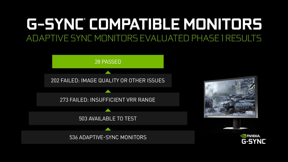 Nvidia's G-Sync Compatible validation flunks over 94% of