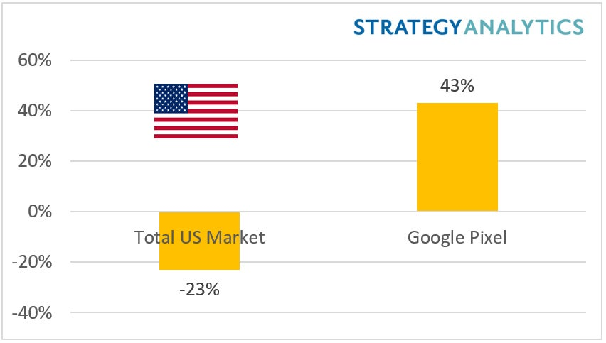 Google Pixel Sales - Strategy Analytics