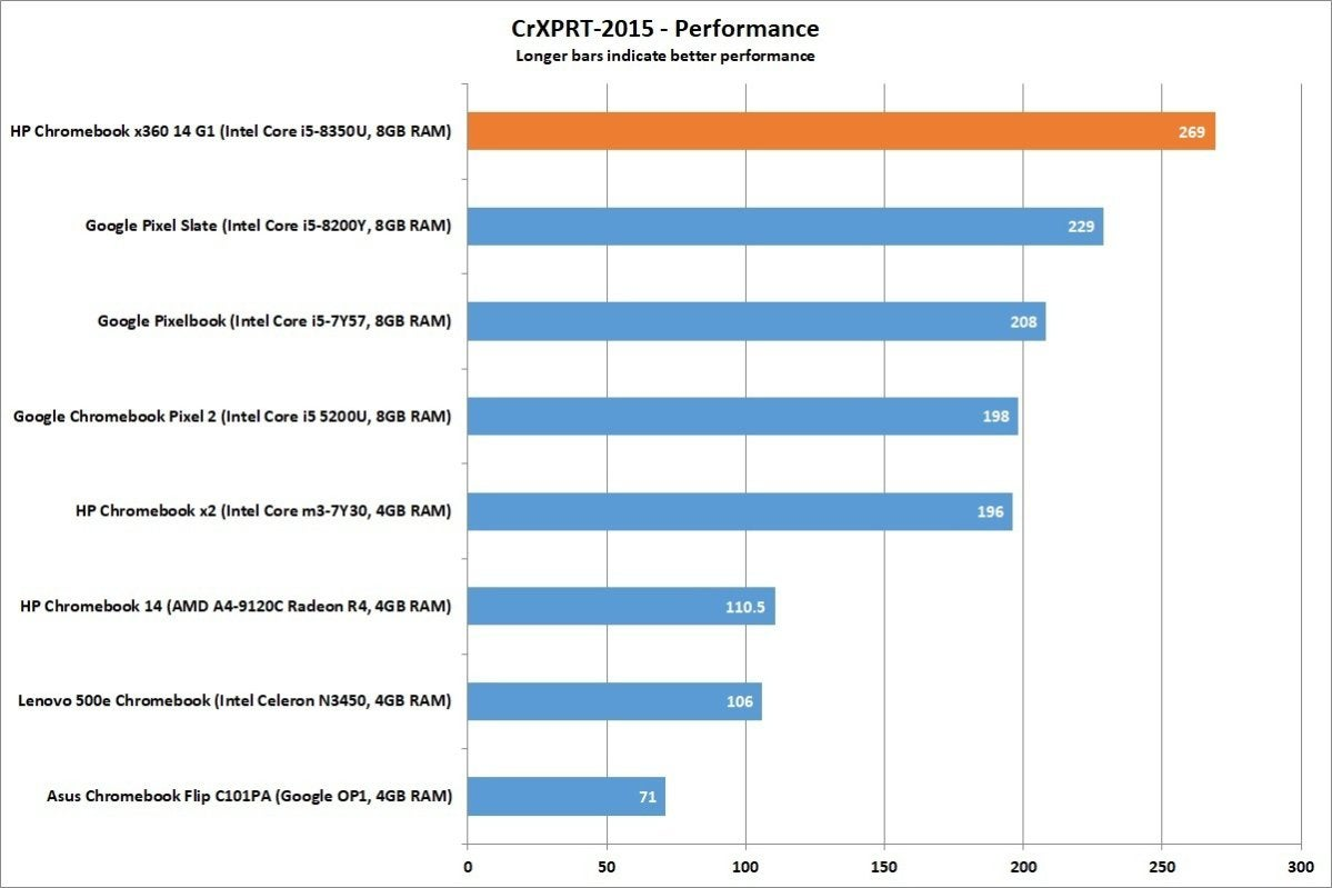 hp chromebook x360 14 cr xprt performance