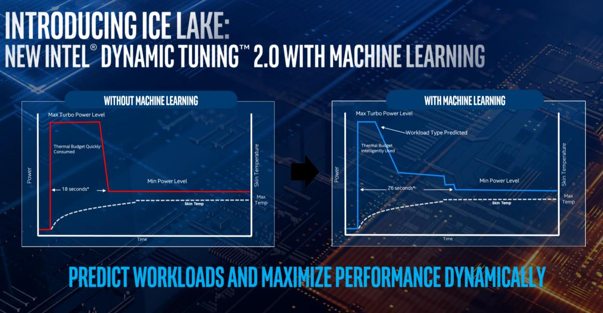 Intel ice lake dynamic tuning