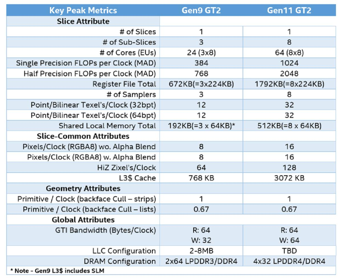 intel gen11 graphics specs large