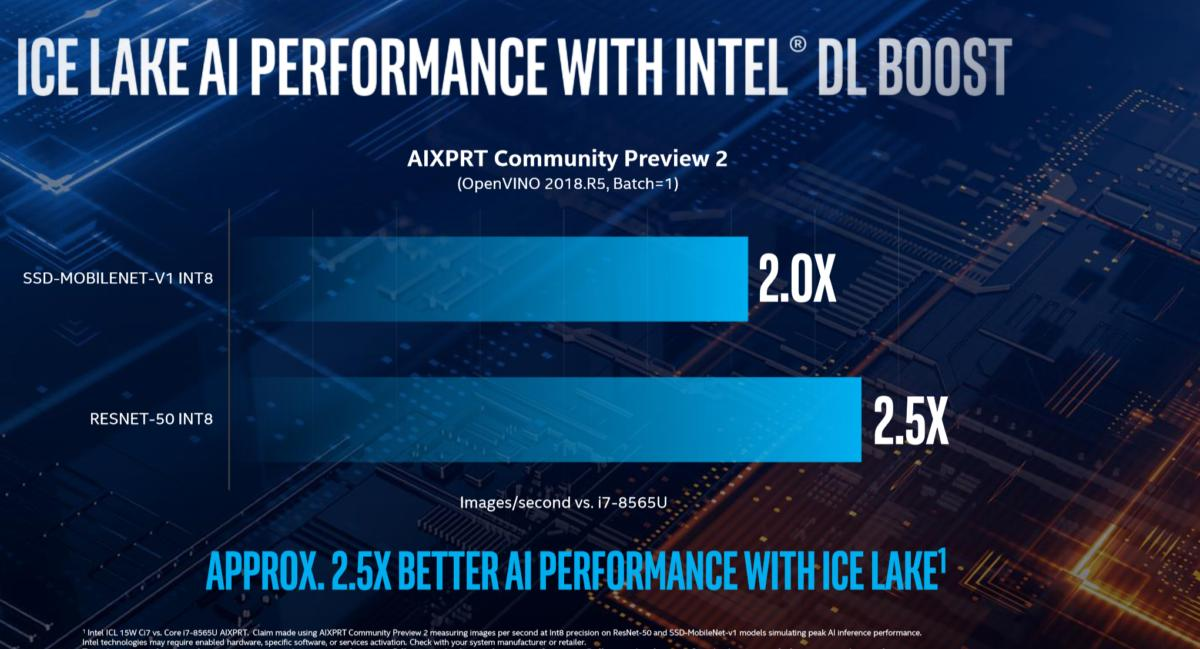 intel ice lake ai performance