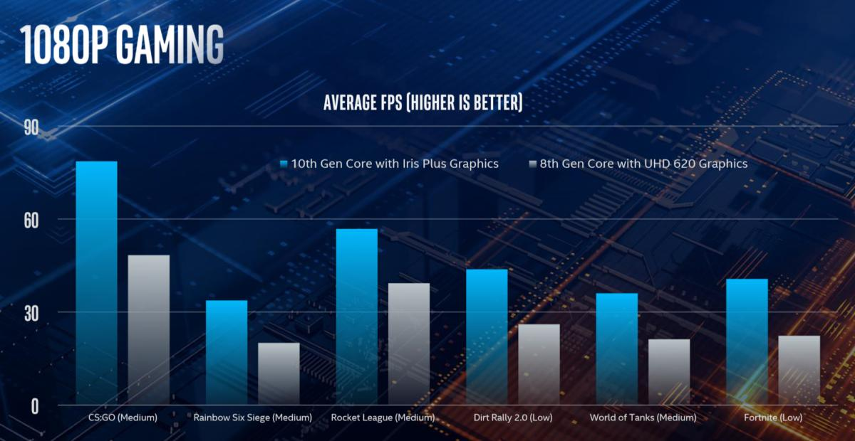 intel ice lake graphics performance