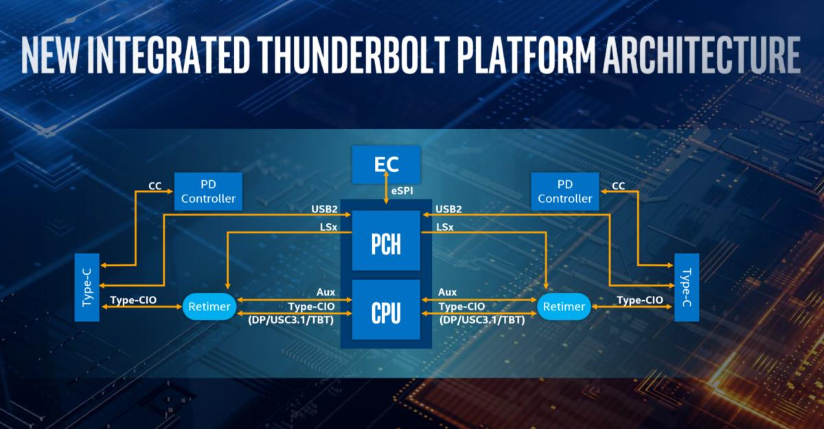 intel ice lake thunderbolt 3 design