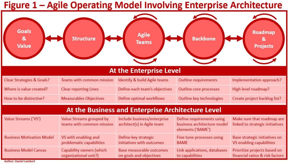 lambert agile operating model 1