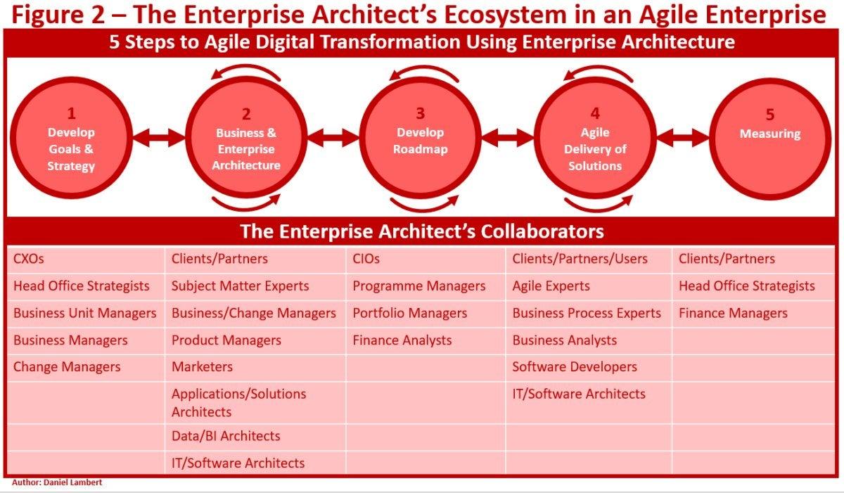 lambert agile operating model 2
