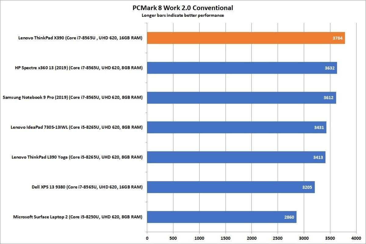lenovo thinkpad x390 pcmark work 8 conv