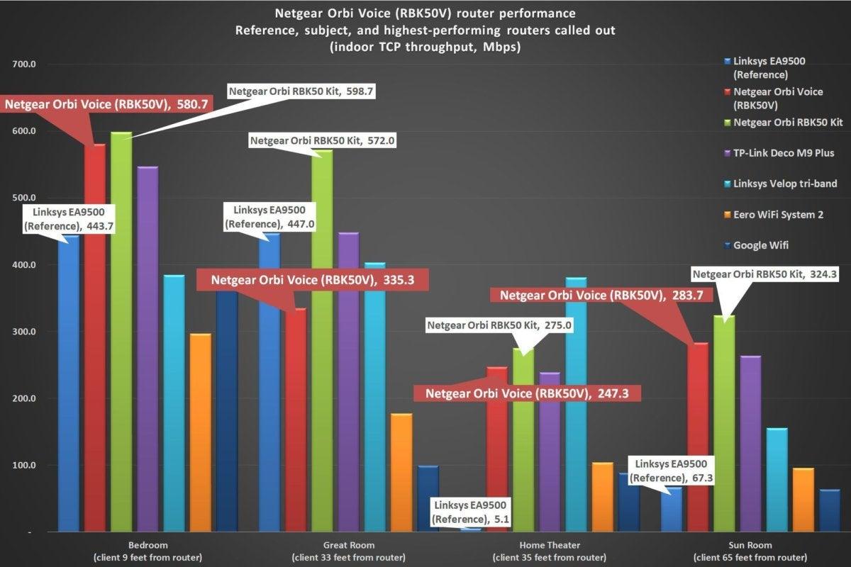 netgear orbi voice benchmark chart