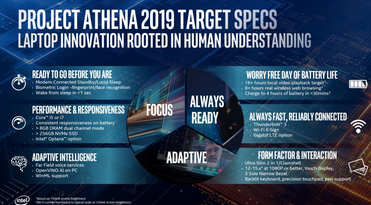 Intel project athena specs may 2019