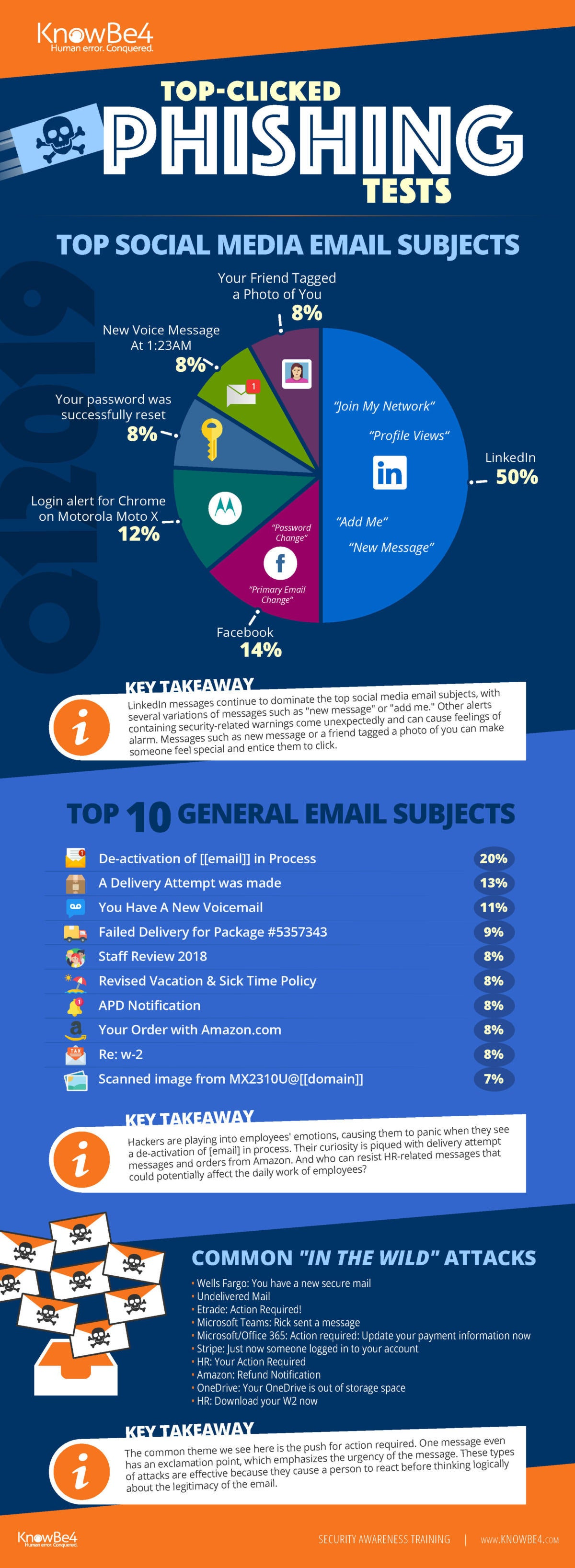 q12019 knowbe4 phishing infographic  - q12019 knowbe4 phishing infographic 100795842 large - What is phishing? How this cyber attack works and how to prevent it