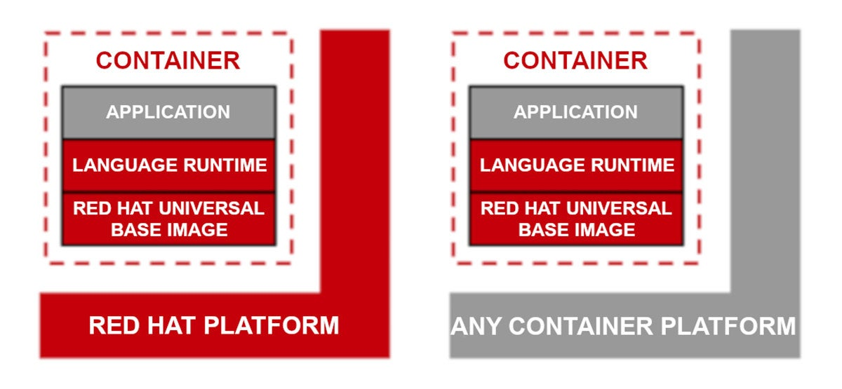 red hat ubi comparison