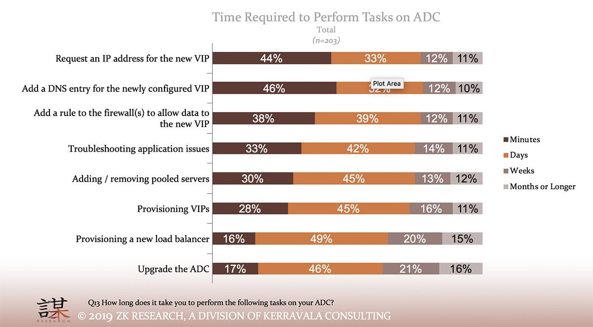 adc survey zk research