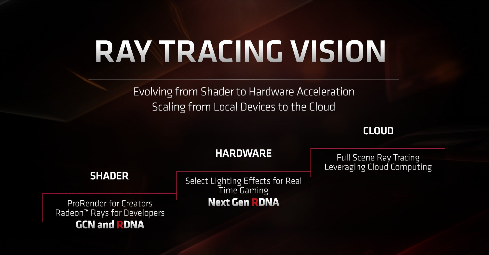 AMD's Ray Tracing Strategy : Amd