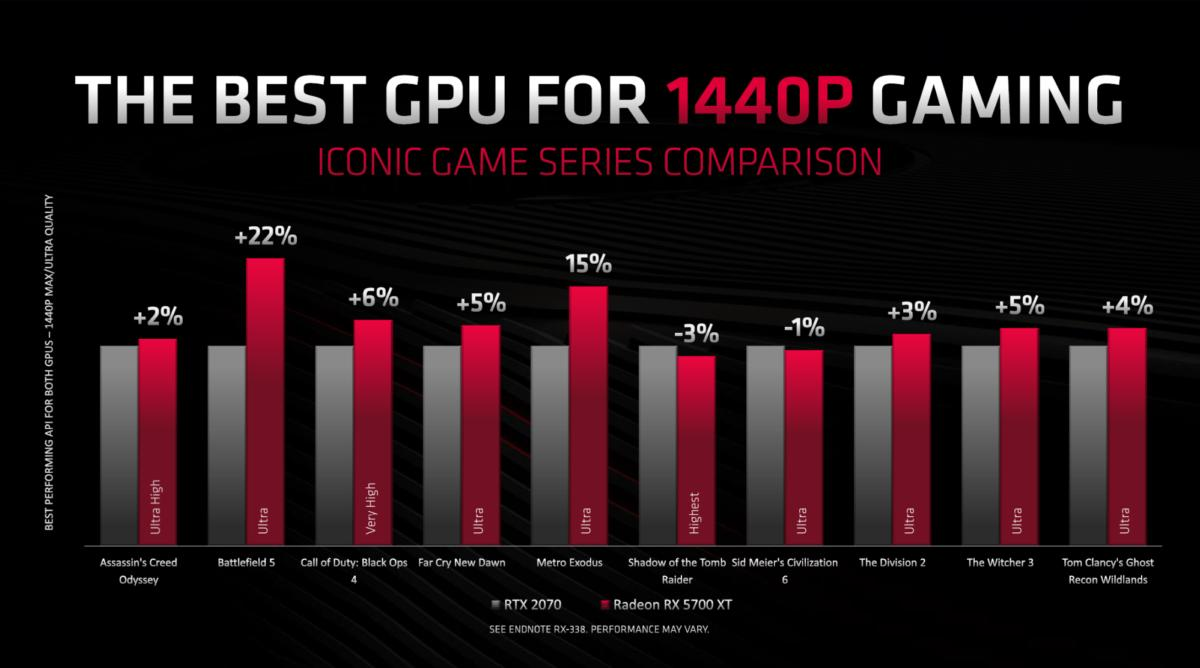 AMD releases two affordable Navi-based Radeon RX cards and lays out