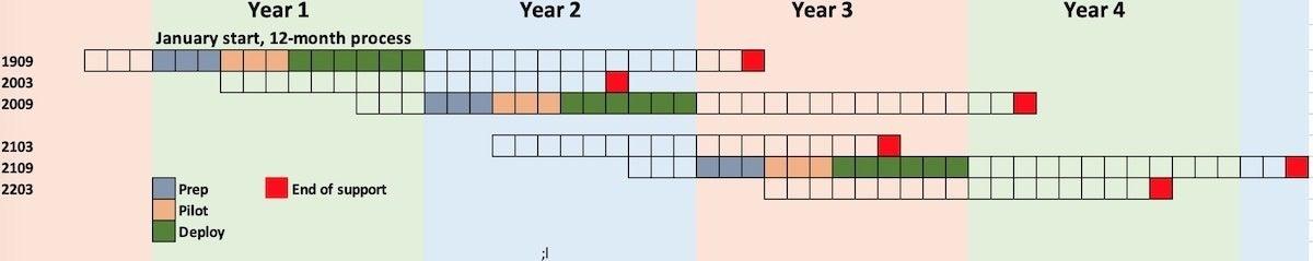 fig 2 windows 10 annual