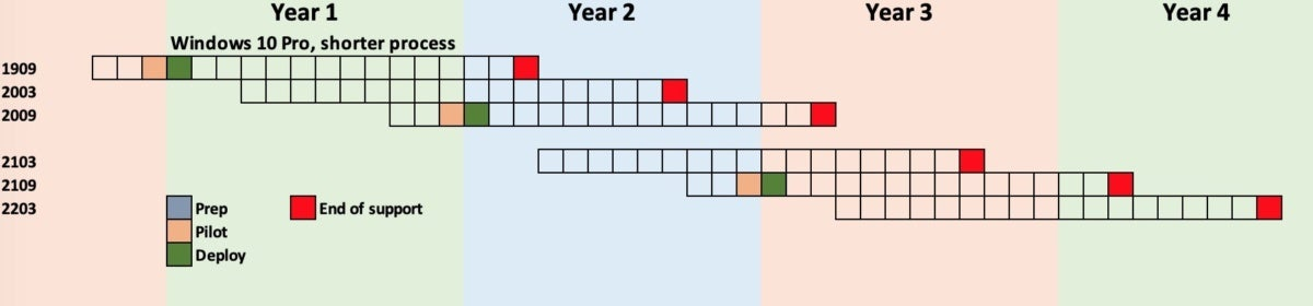 fig 6 windows 10 annual