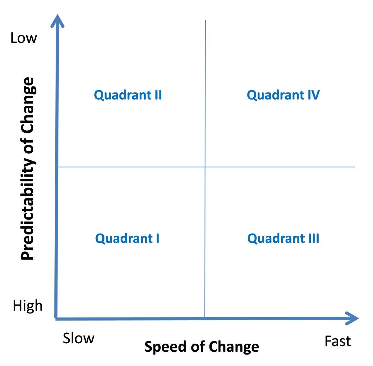 four quadrants of change