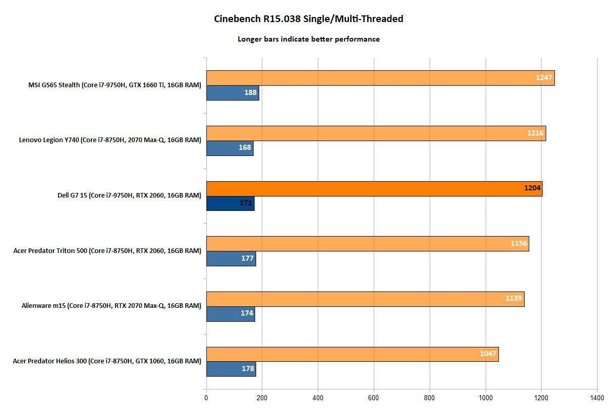 Dell G7 15 - Cinebench