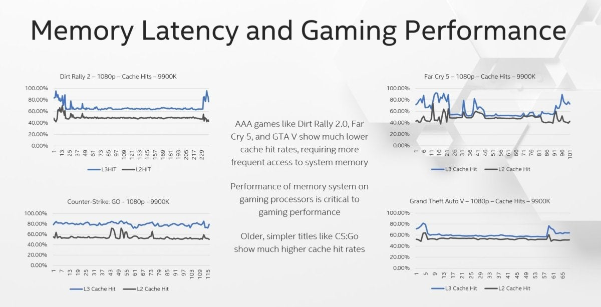 Intel says its latency is better
