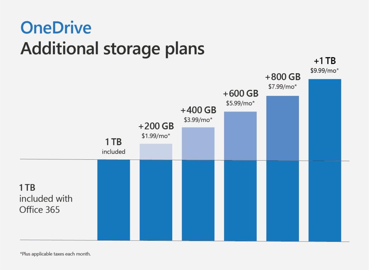 Microsoft onedrive additional storage plans