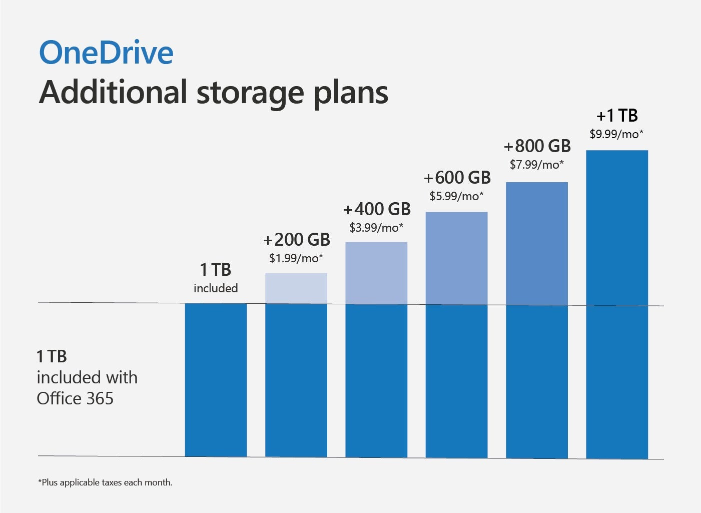 Increase Onedrive For Business Storage Up To 5tb – Fondos de Pantalla