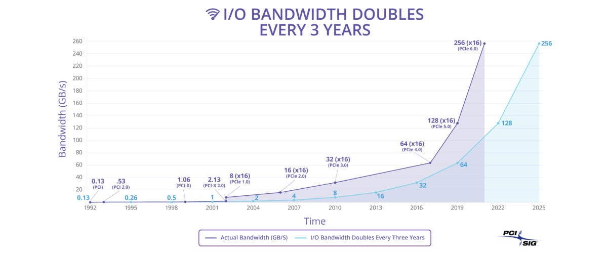 pci express 6.0 bandwidth