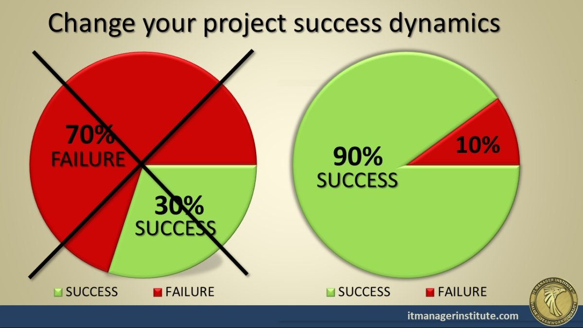 project success rate