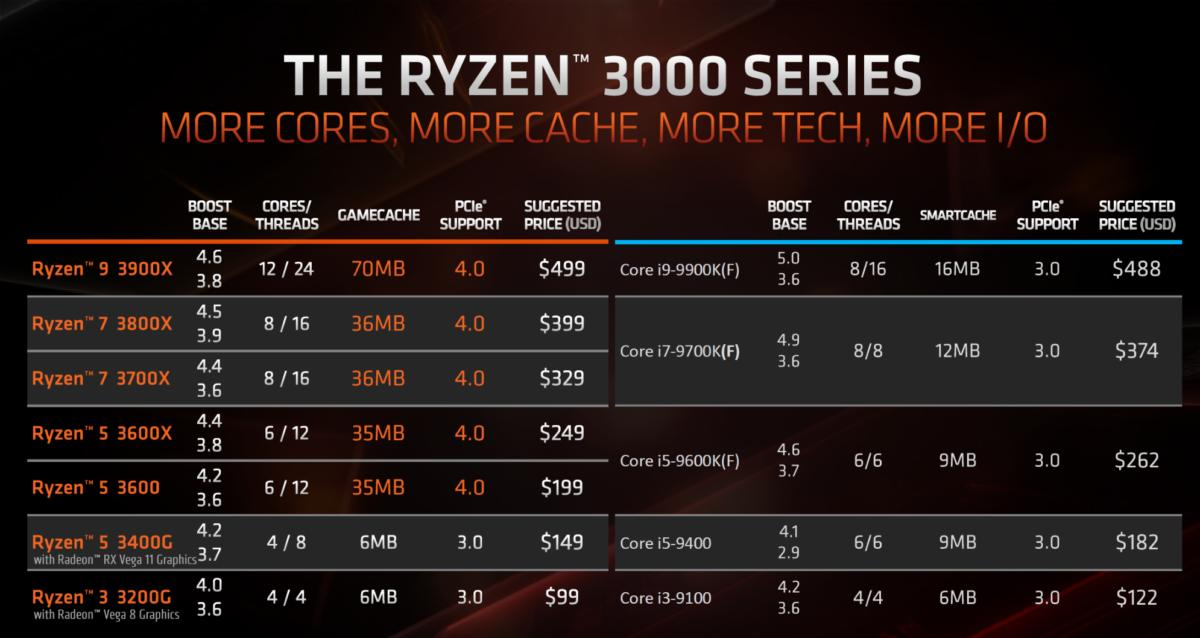 Amd S New Ryzen 3000 Apus Give Budget Gamers An Affordable Taste Of Radeon Vega Pcworld