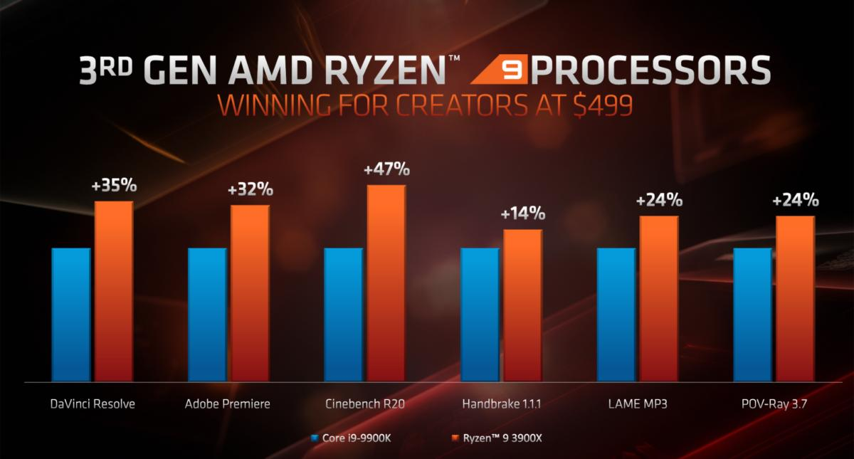 AMD's Ryzen 9 3950X is a 16-core CPU aiming to topple