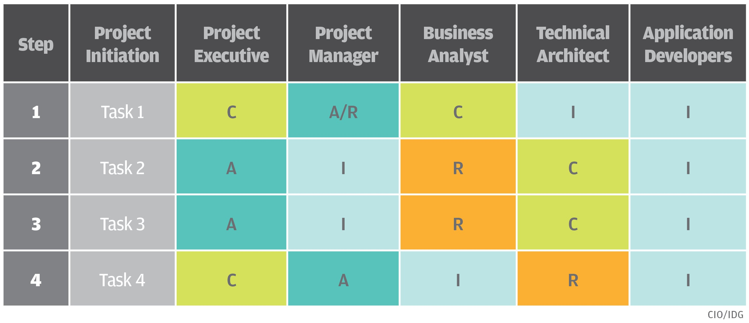 the raci matrix  your blueprint for project success