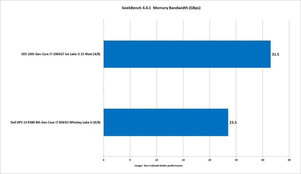 14 10th gen ice lake core i7 1065g7 geekbench memory bandwidth