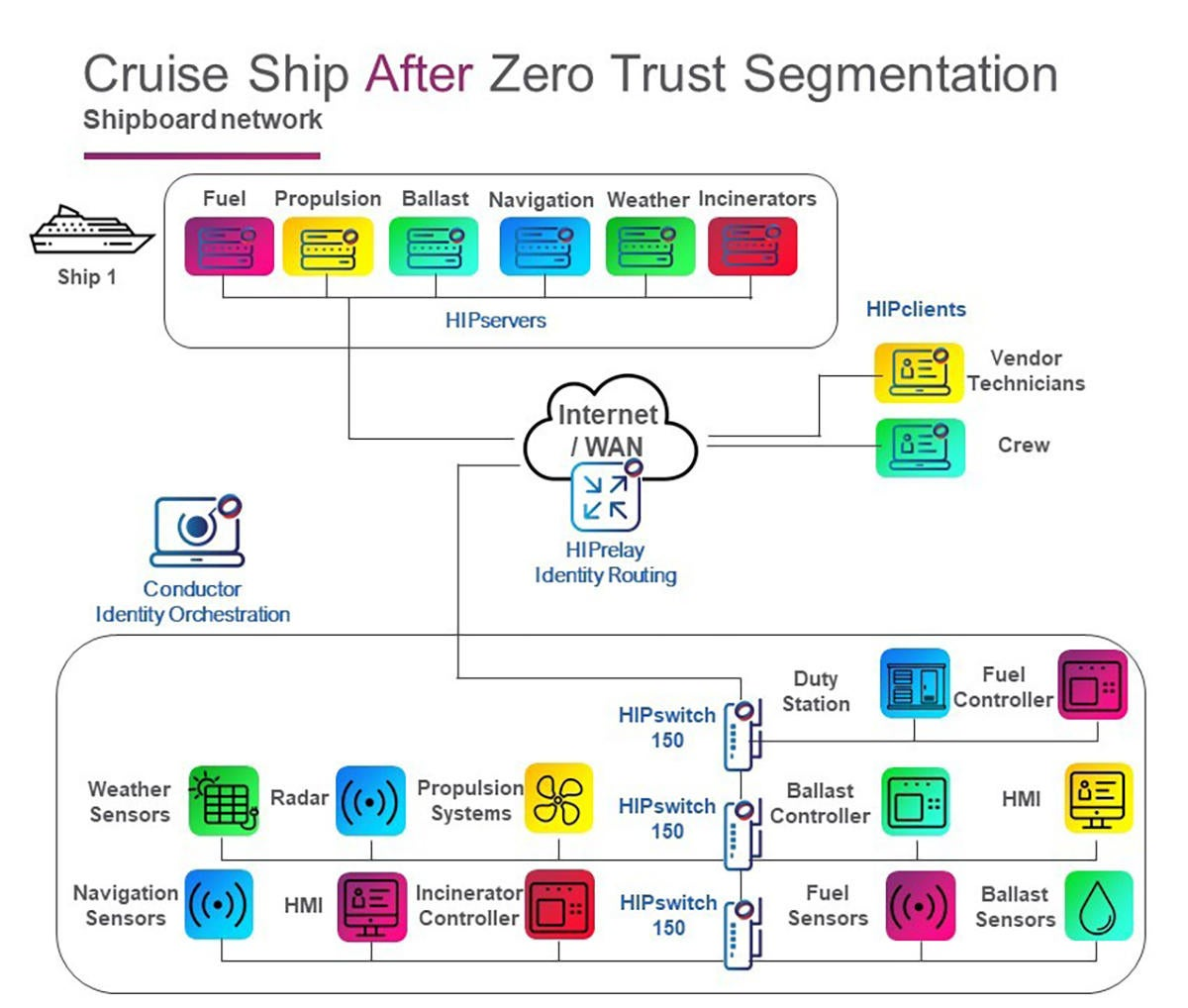cruise ship after