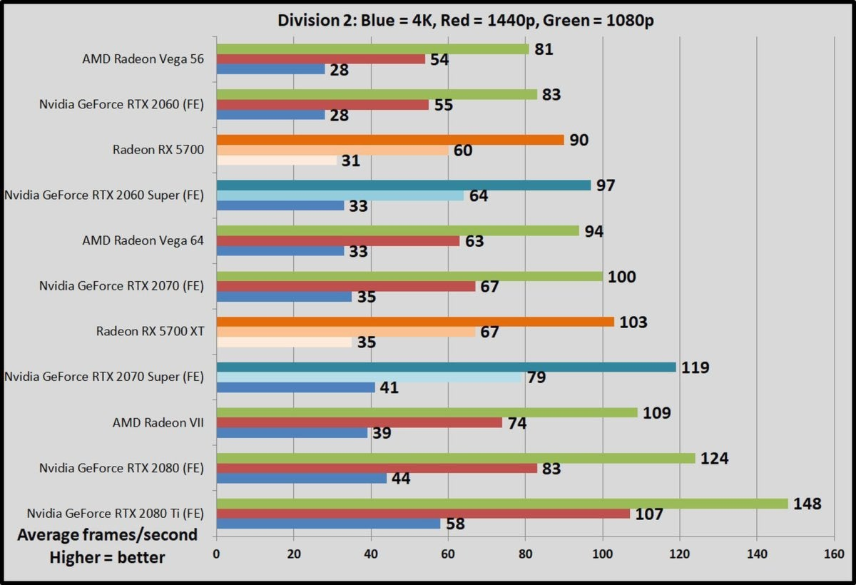 Amd Radeon Rx 5700 And 5700 Xt Review Blazing New Trails Pcworld
