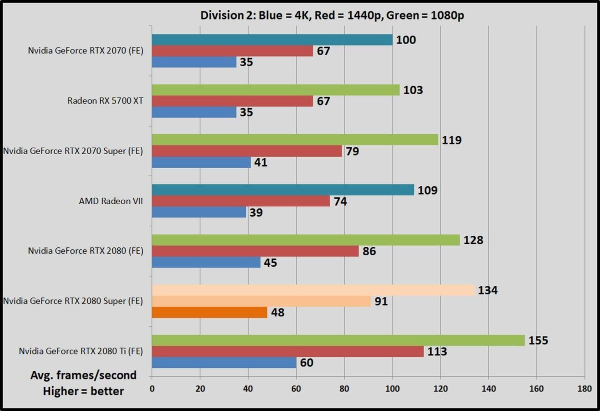 Nvidia GeForce RTX 2080 Super Founders Edition review: A modest
