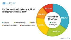 Middle East Africa AI spending segments