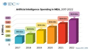 Middle East Africa AI spending