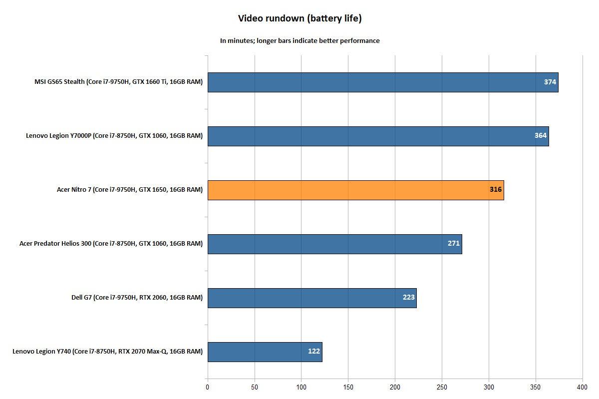 Acer Nitro 7 - Battery Rundown
