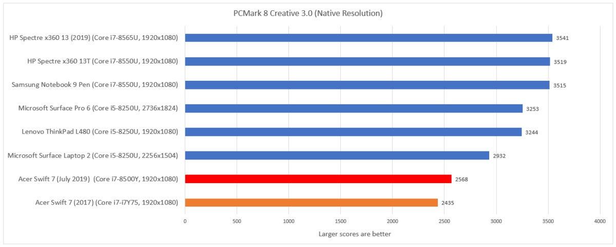 Acer Swift 7 July 2019 pcmark 8 creative
