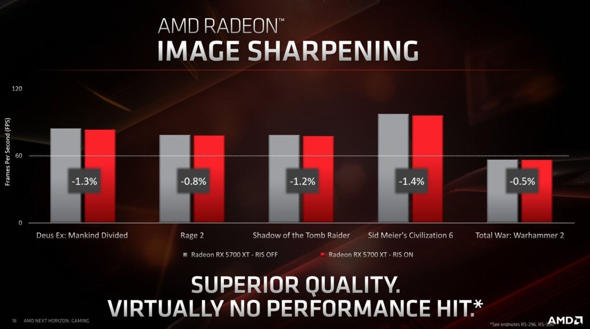radeon image sharpening performance impact