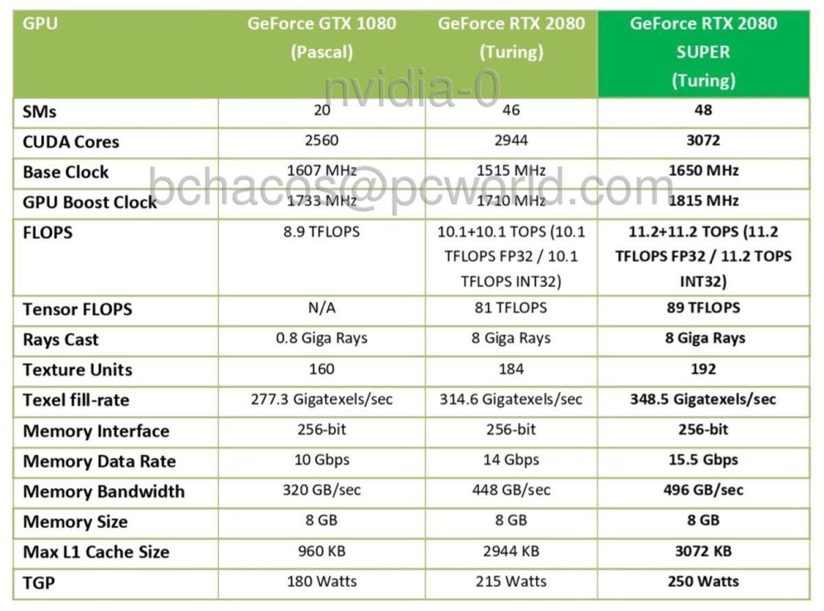 rtx 2080 super vs comp