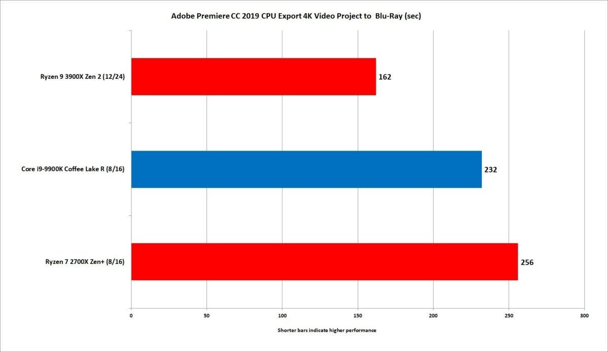 ryzen 9 3900x premiere export