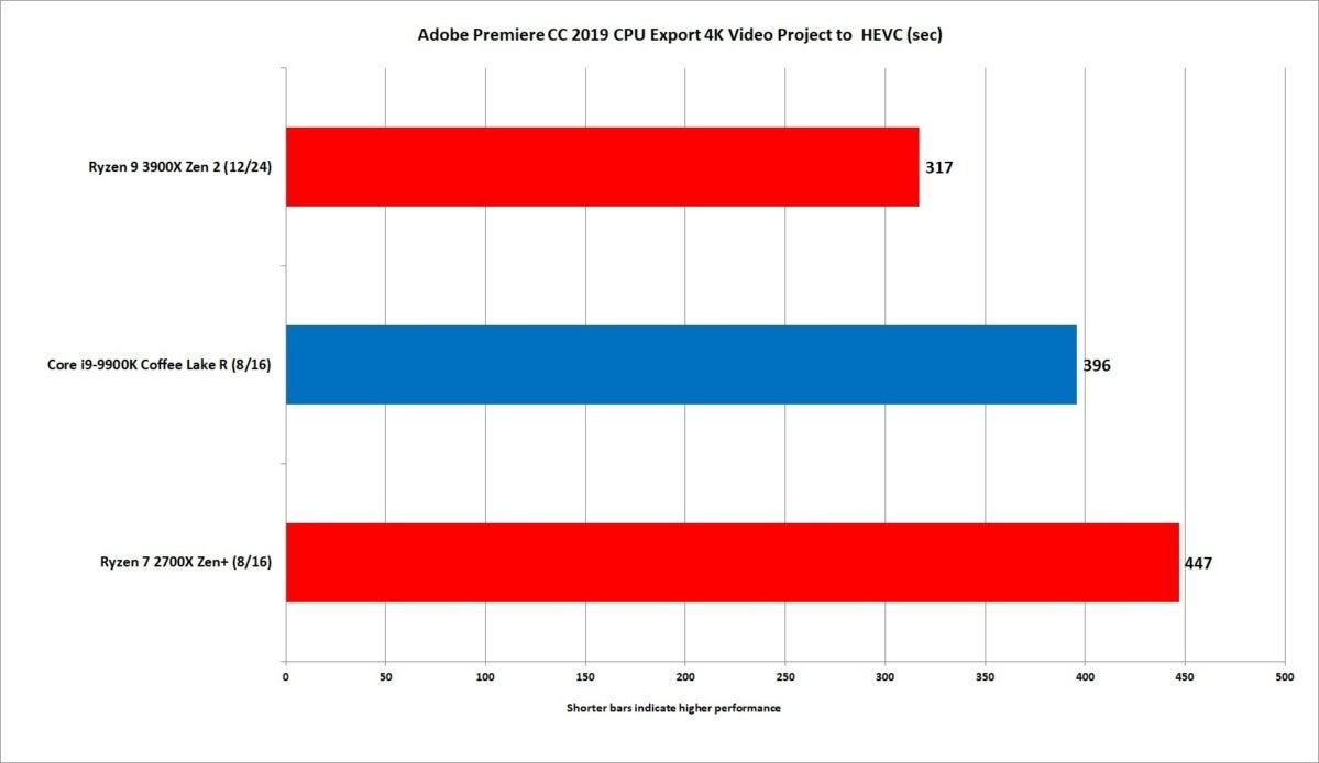 ryzen 9 3900x premiere export hevc