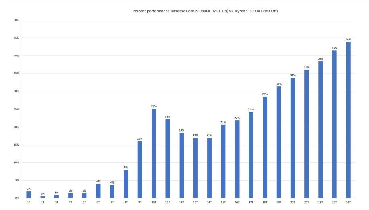 ryzen 9 3900x vs 9900k pbo off mce on thread scaling percentage