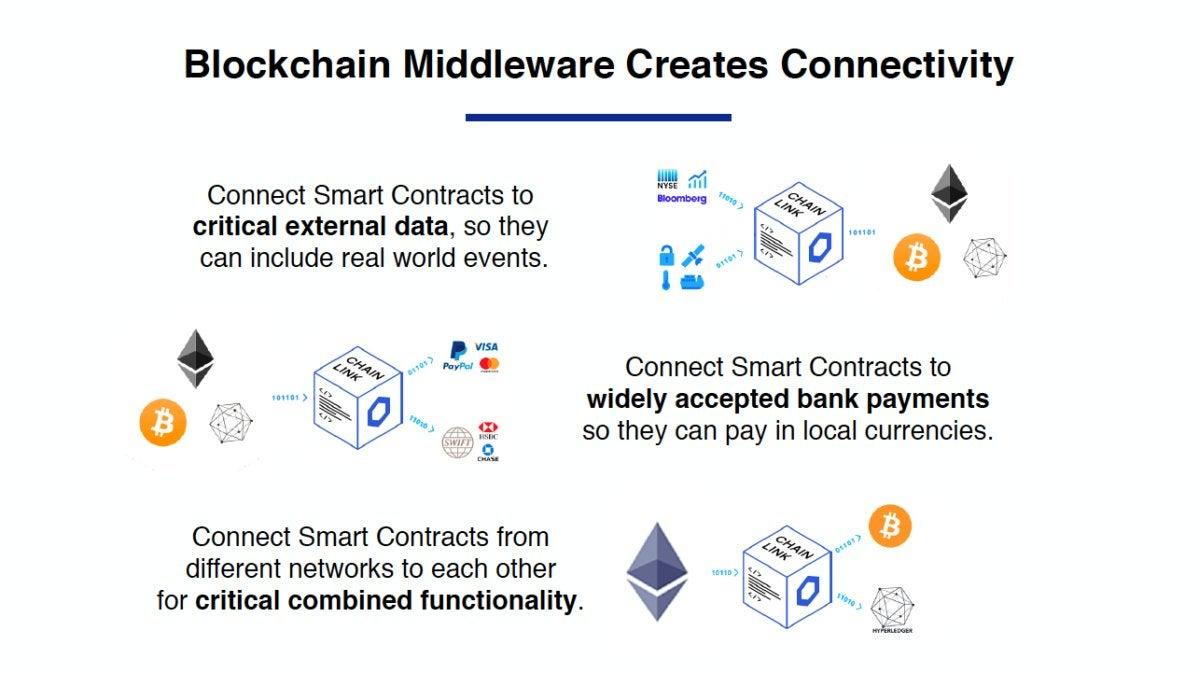 Chainlink blockchain