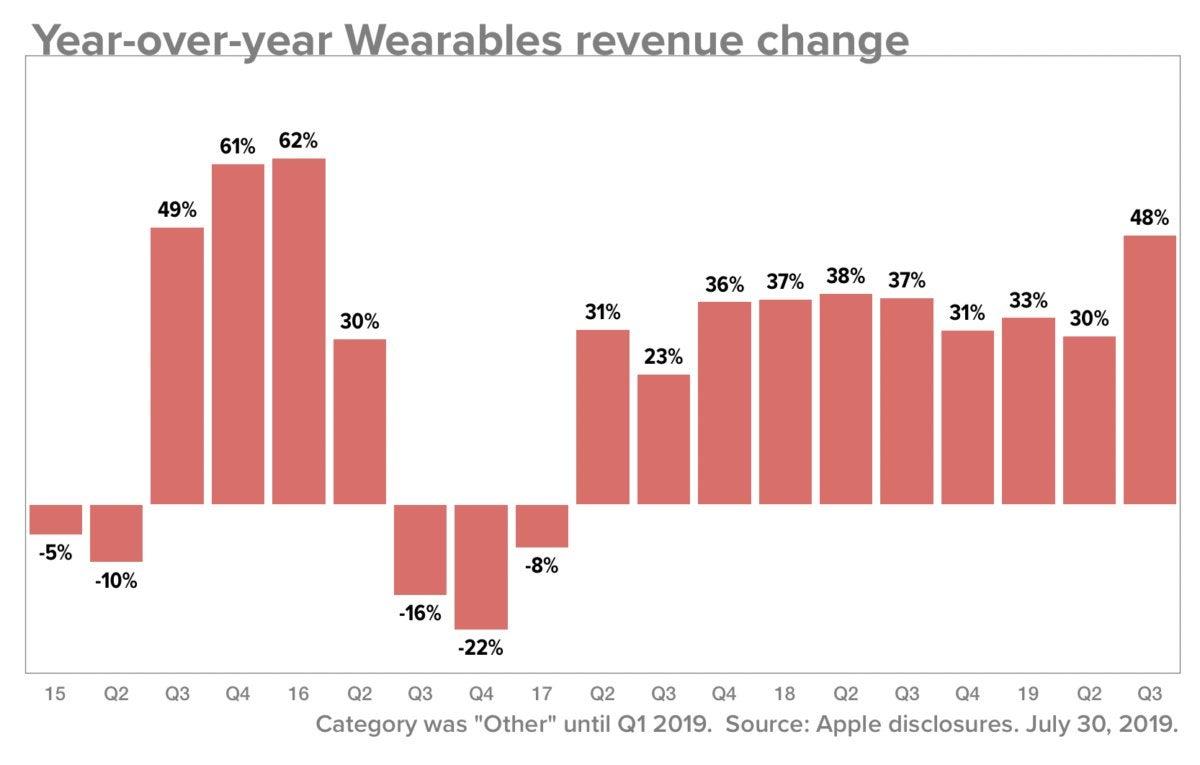 wearables q319 data