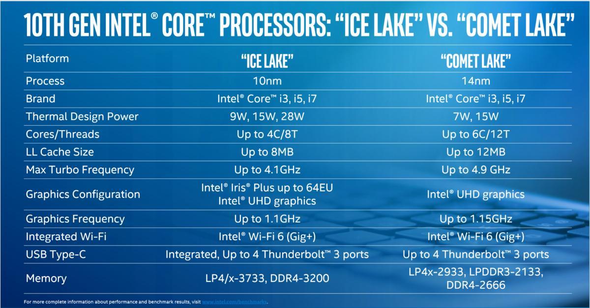 Intel announces Comet Lake, a faster, 10th-gen Whiskey Lake