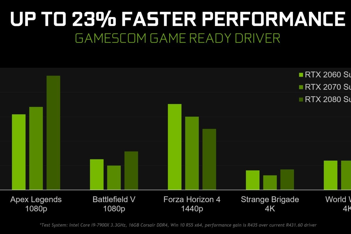 Nvidia S Massive Gamescom Game Ready Driver Improves Performance Latency And Sharpness Pcworld