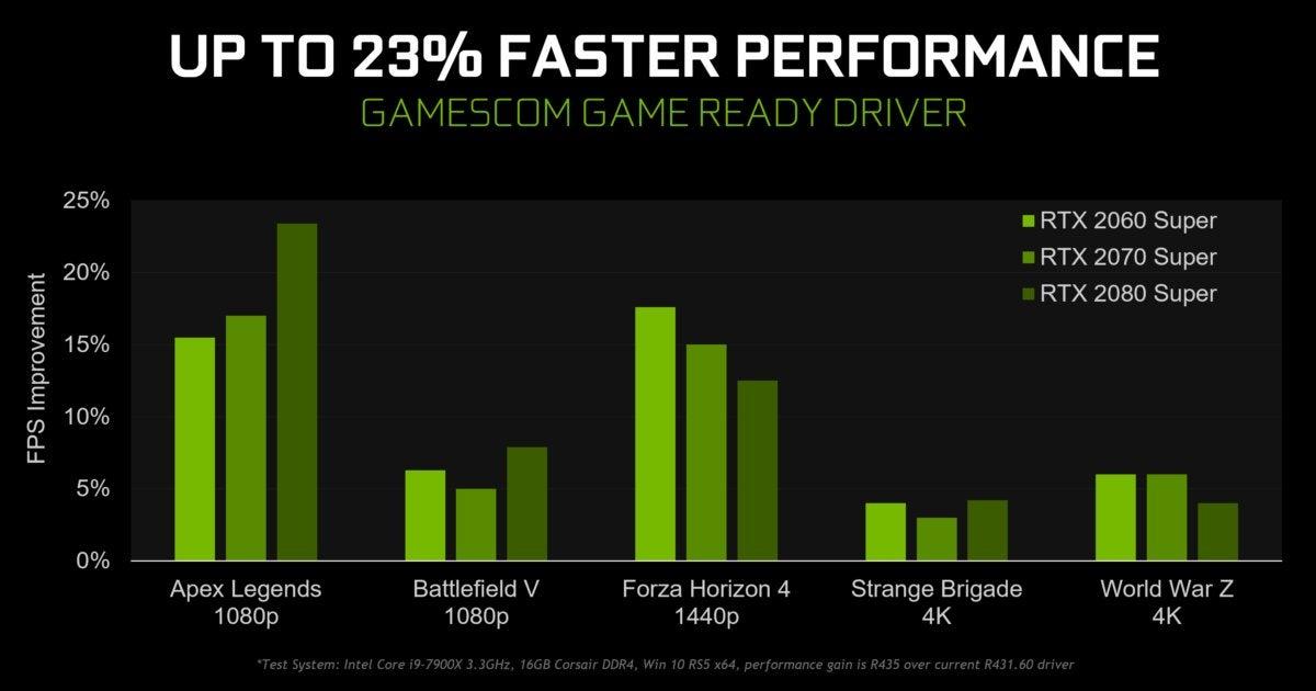 Nvidia's massive Gamescom Game Ready driver improves
