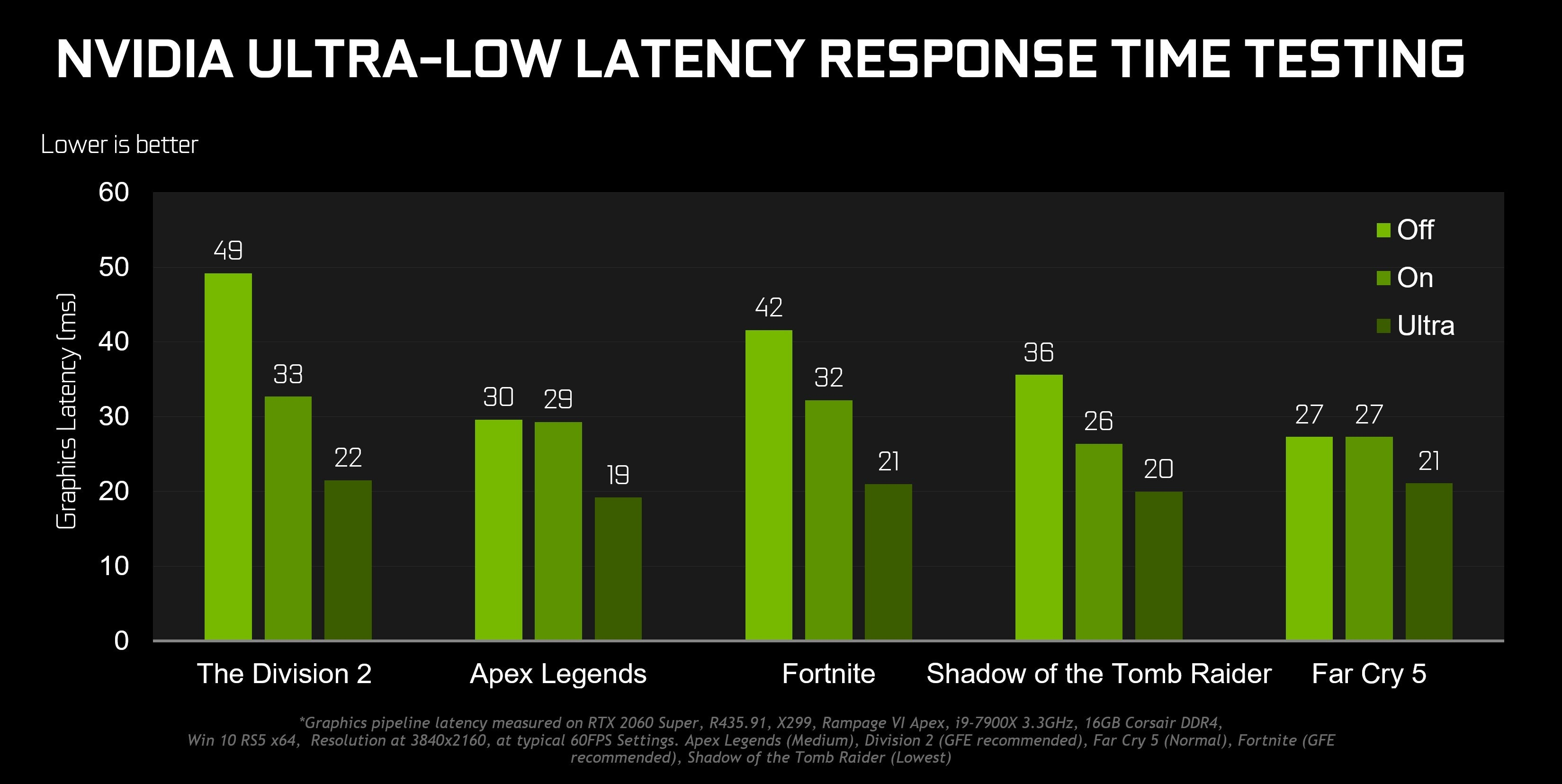 Nvidia新驱动程序Gamescom Game Ready可提高性能,延迟和清晰度